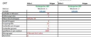 KiGa- und Krippenvergleich – eine Liste zum Download